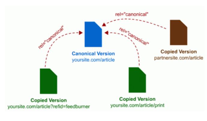 Canonical标签 什么是Canonical标签 百度支持Canonical标签 Canonical