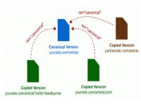 如何通过Canonical标签解决重复内容收录问题?