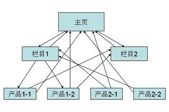 浅析分页和内链对于网站流量吸引力的影响